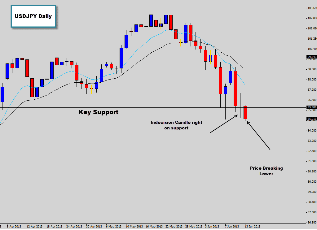 USDJPY Indecision Candle Right on Major Support