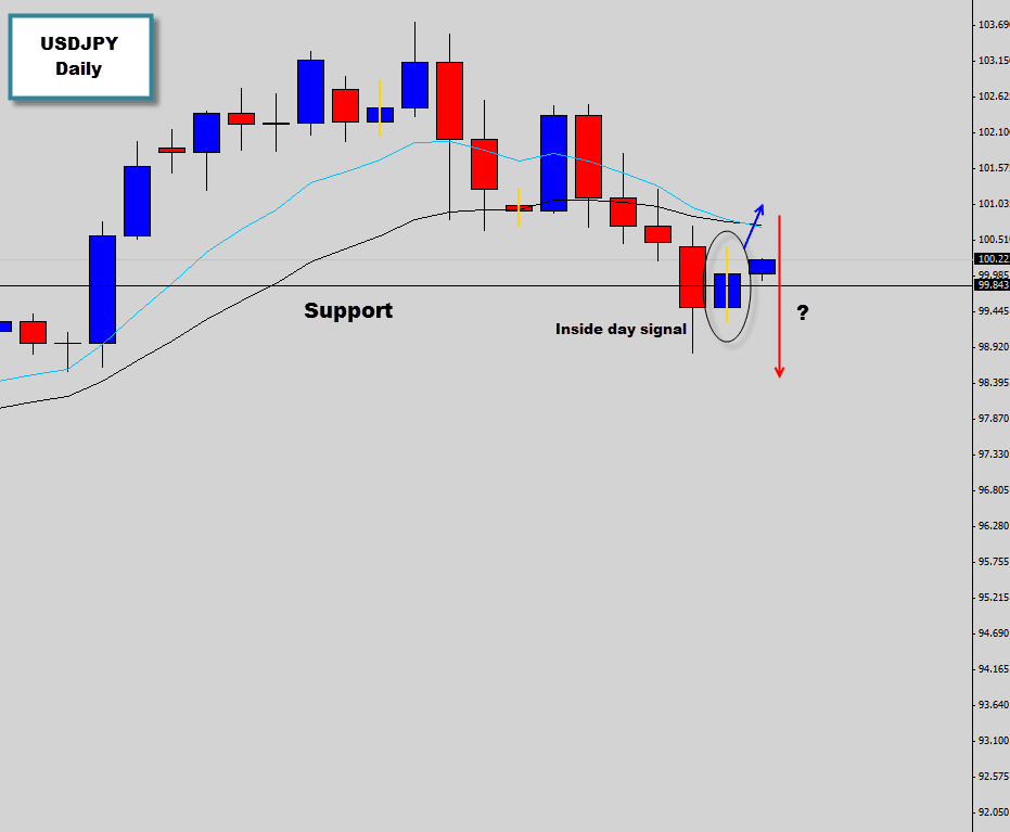 usdjpy inside day price action signal