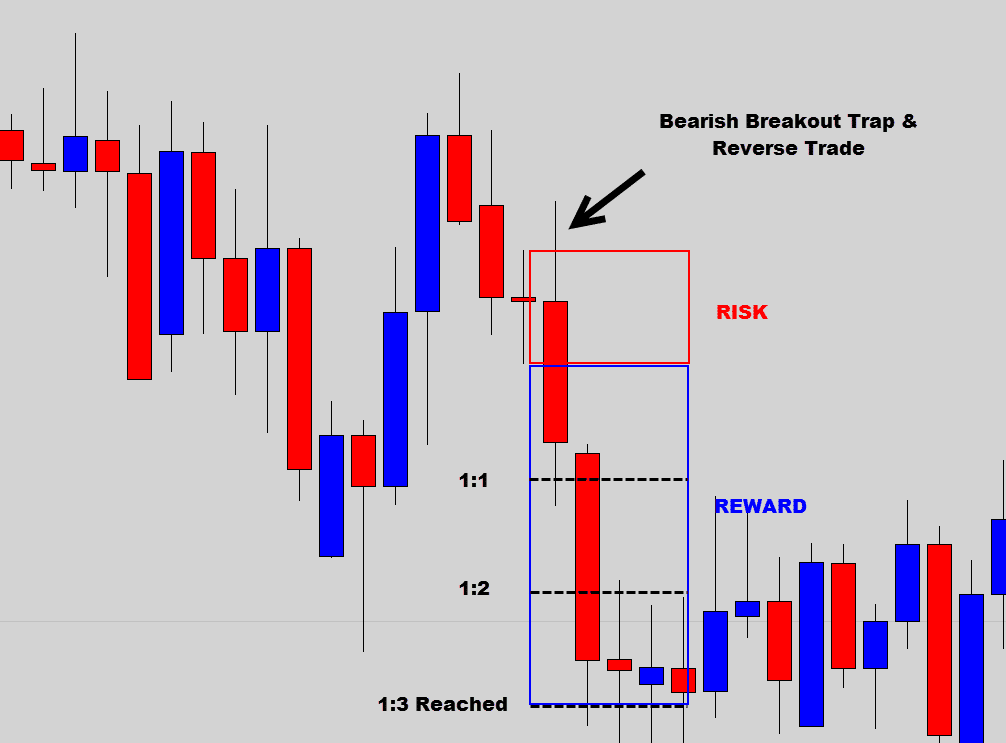breakout trap and reverse trade reward