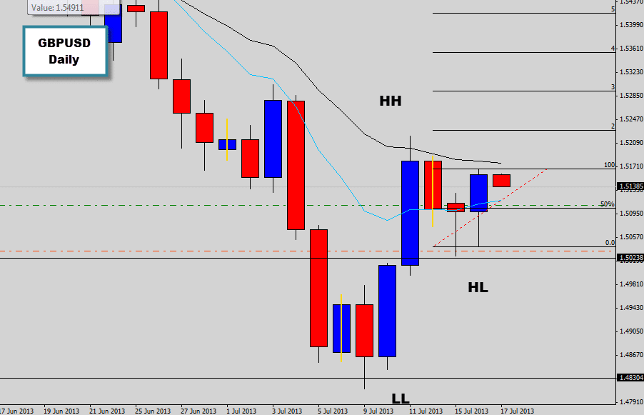gbpusd bullish pin bar reversal price action signal