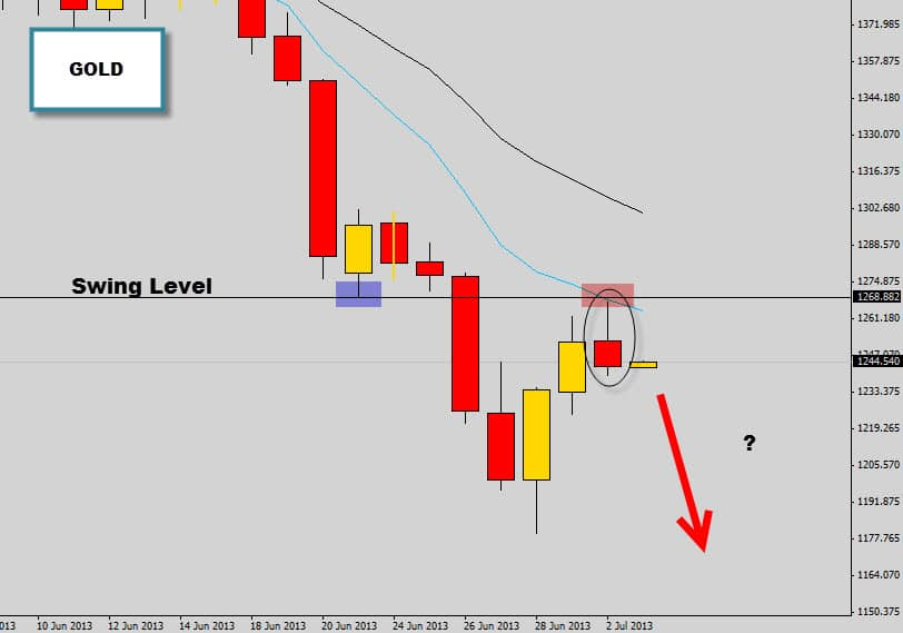 gold bearish rejection signal at swing point. Pin bar trading.