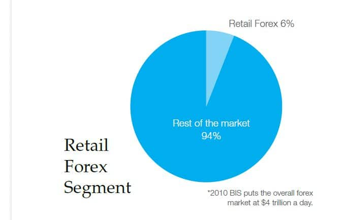 Retail forex volume by country