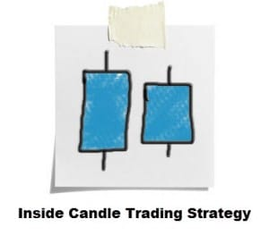 inside day candle strategy