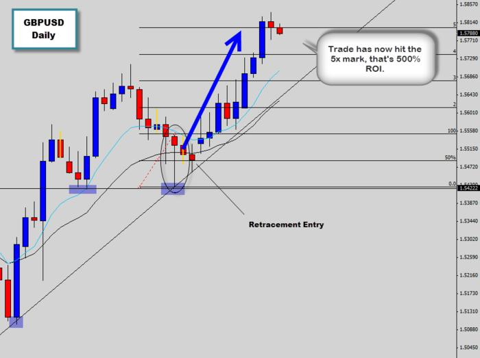 gbpusd bullish price action trade hits target level