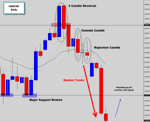 usdchf forex market tanks from bearish sell signals