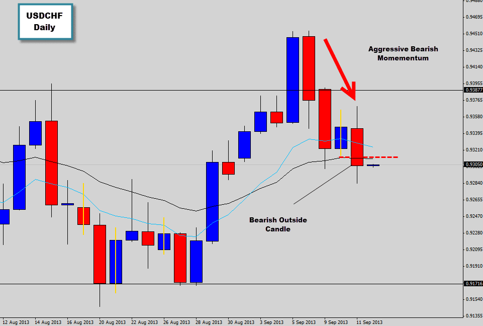 usdchf outside candle bearish forex sell signal