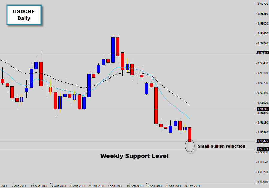 usdchf tests weekly support