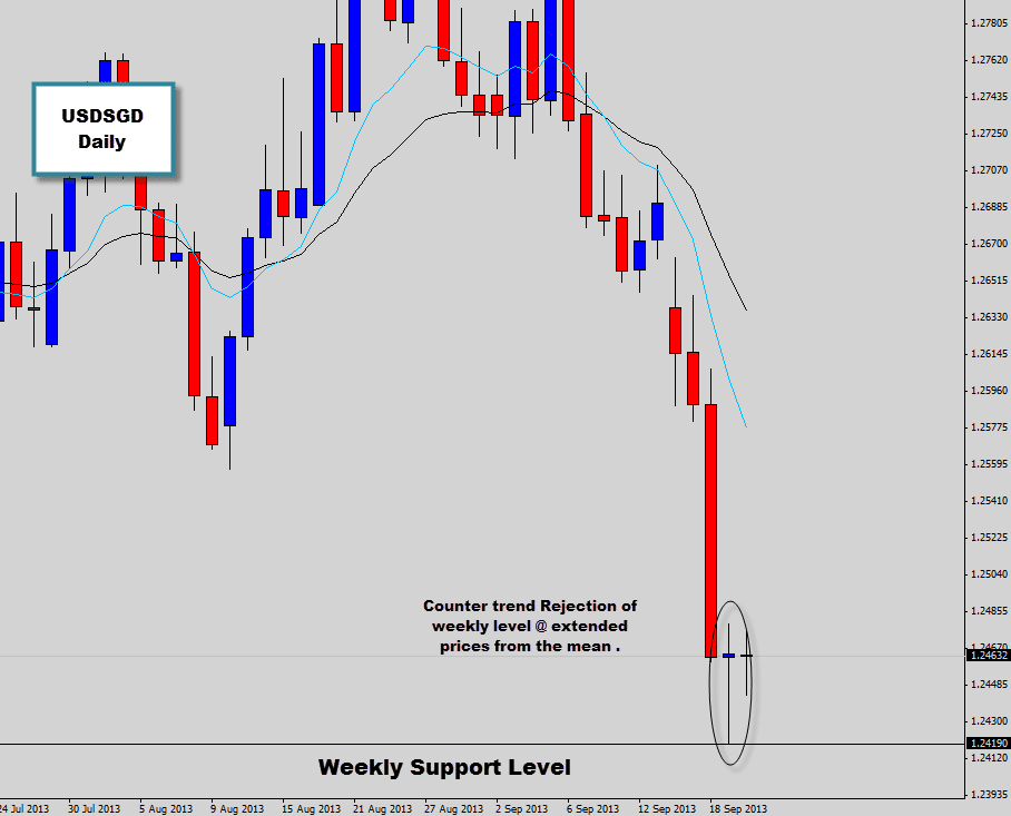 usdsgd counter trend trade setup extended from the mean