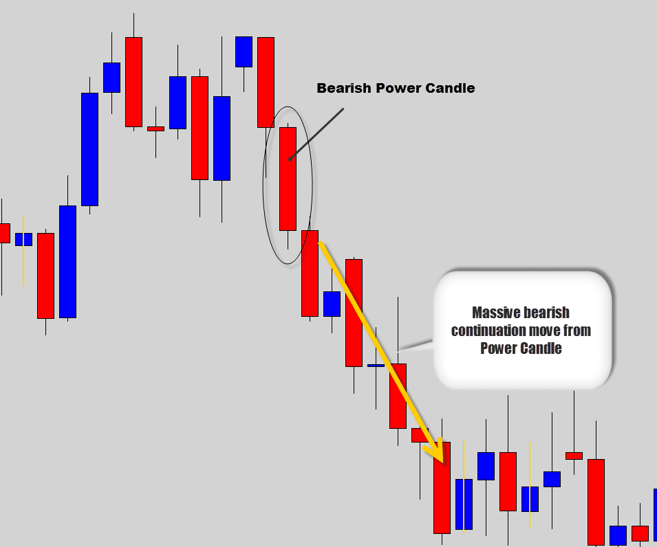 Power candle forex
