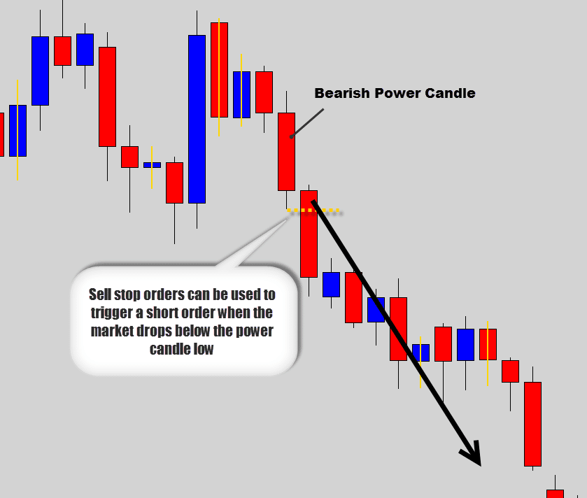 bearish power candle sell stop