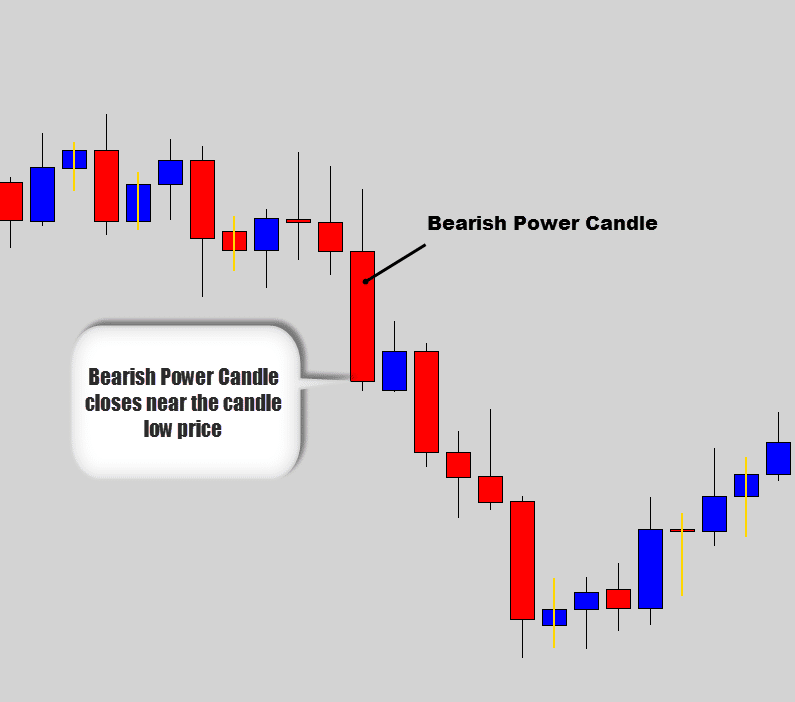 bearish power candle example