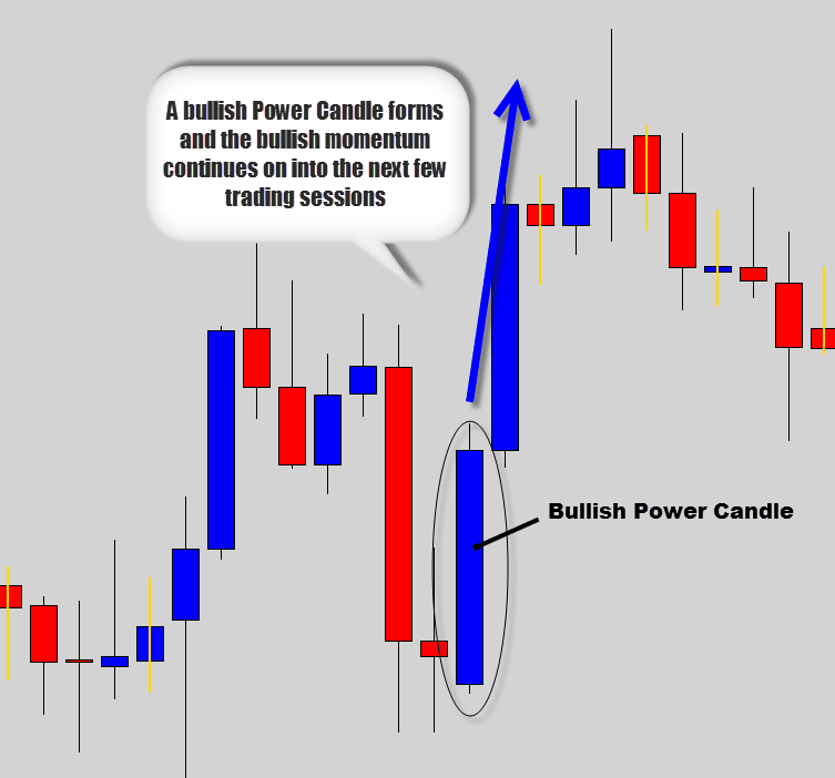 bullish power candle over flow
