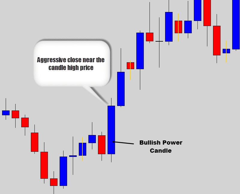 bullish power candle example