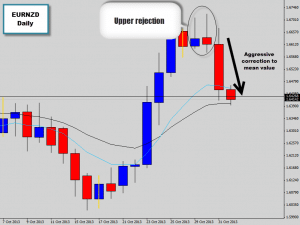 eurnzd snap back to mean
