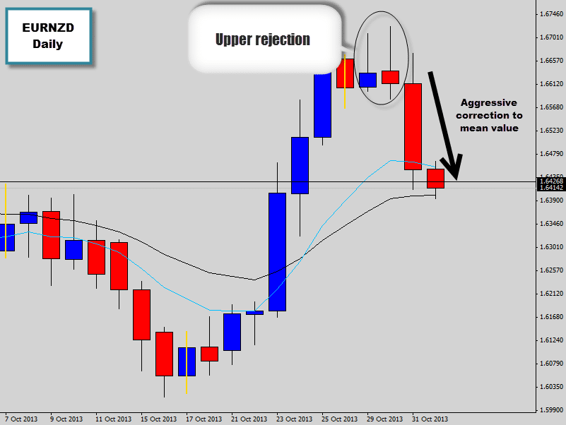 Forex Mean Reversion Trading – How to Catch a Market Reversal