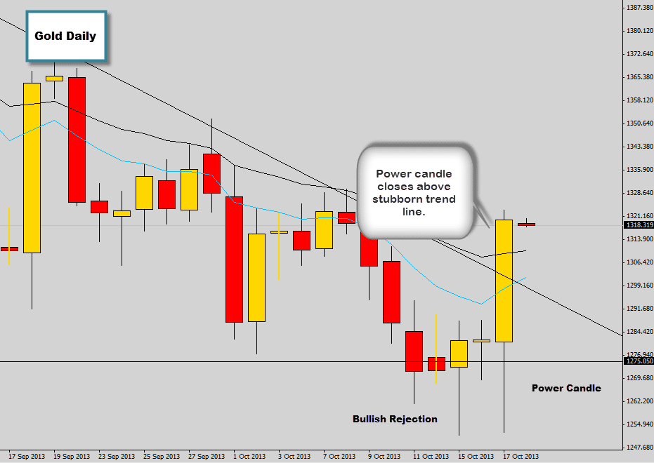gold analysis power candle