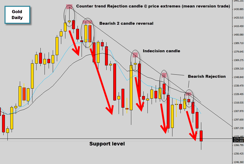 Gold snowballs down the chart dropping profitable price action setups