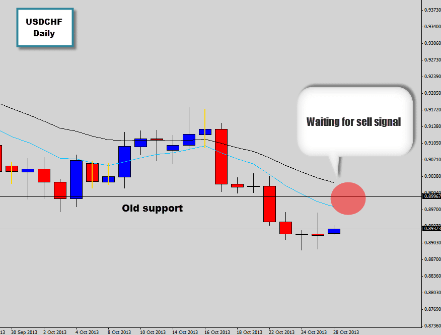 usdchf waiting for sell price action signal