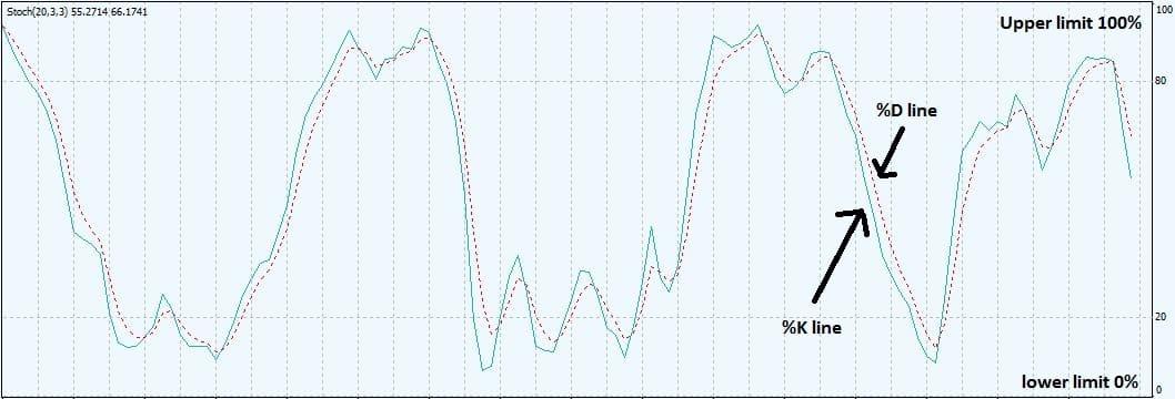 Stoch oscillator Annotated