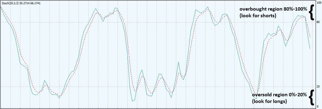 Stoch oscillator overbought oversold