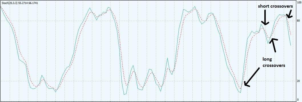 04-Stoch oscillator crossovers