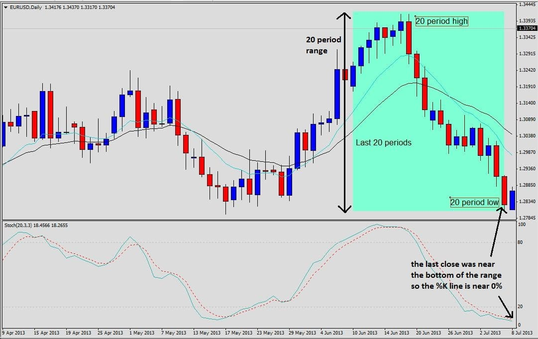 Stochastic low annotated