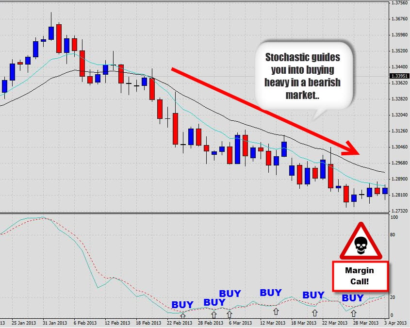 Stochastic oversold in a downtrend