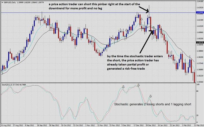 price action v stochastic