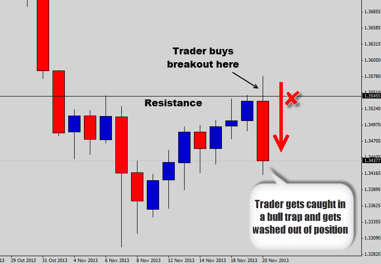 When to enter and exit a forex trade