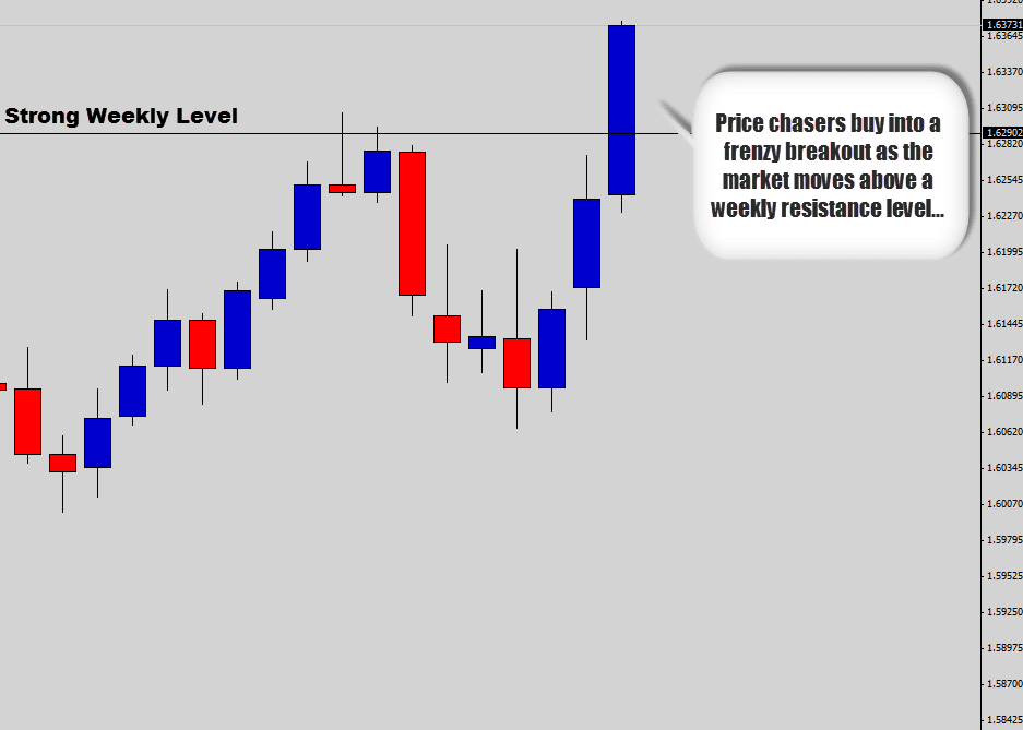 buy weekly breakout