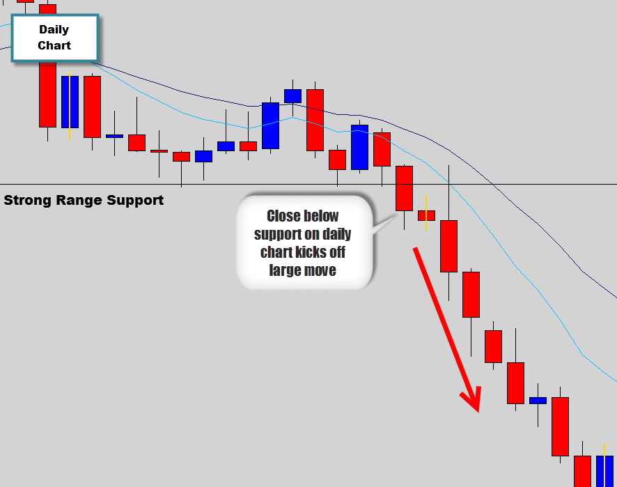 How to trade forex using daily charts