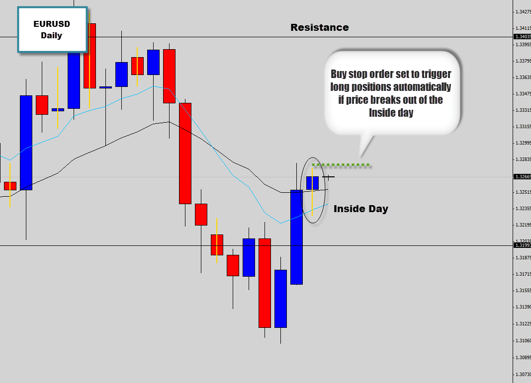 eurusd-inside-day-buy-stop