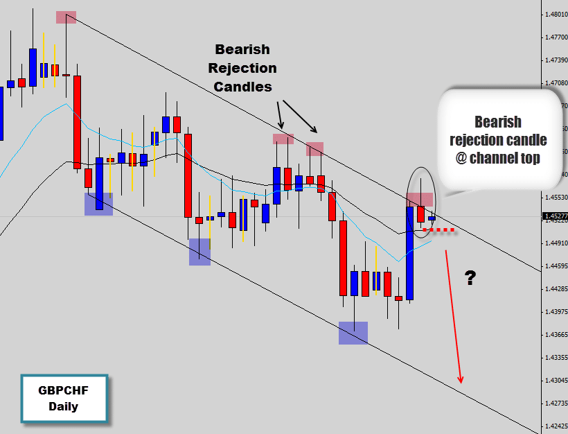 gbpchf price action signal at channel top