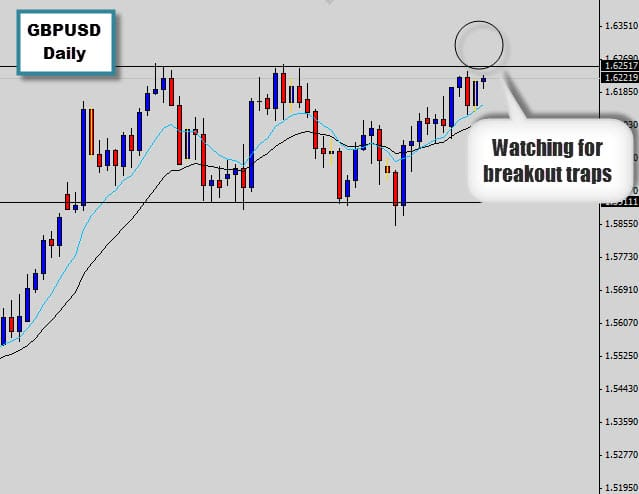 GBPUSD – Waiting for breakout trap @ range top