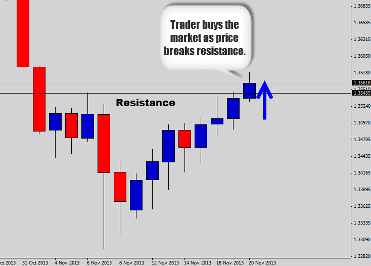 price breaks resistance
