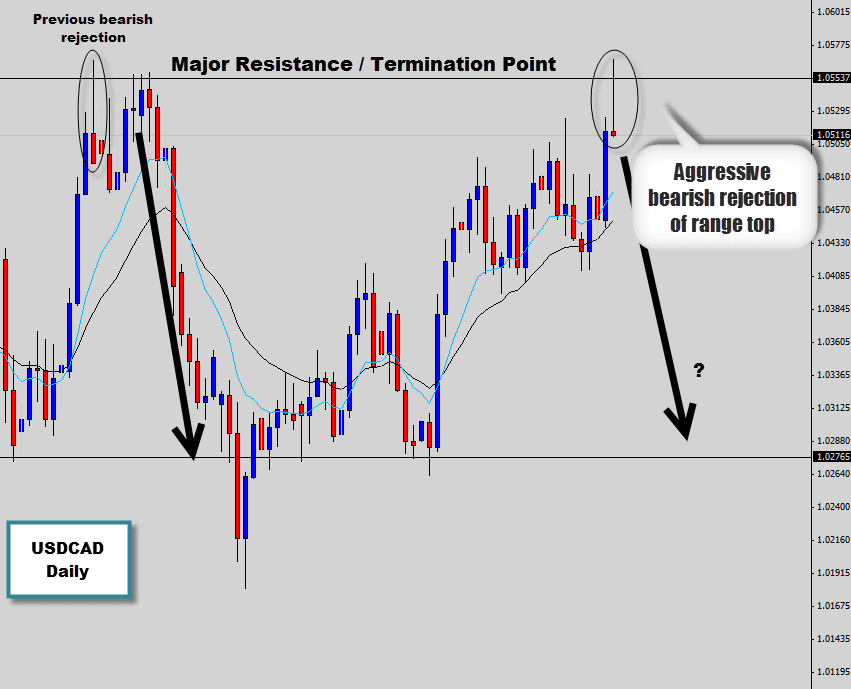 usdcad large pin bar rejection