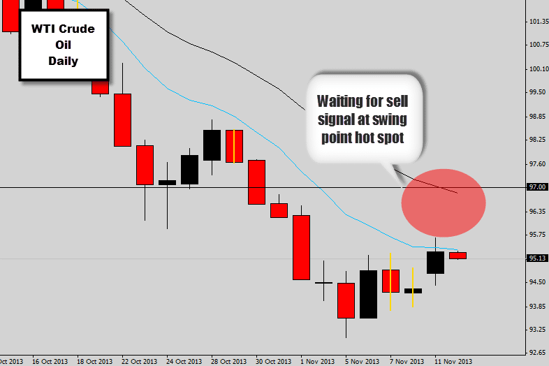 wti crude swing point short