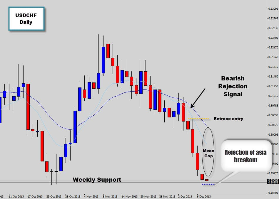 USDCHF Rejection Candle sells off and hits weekly support