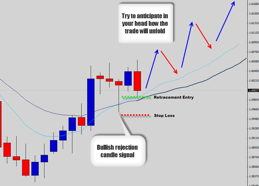 Forex historical data bullish trade example