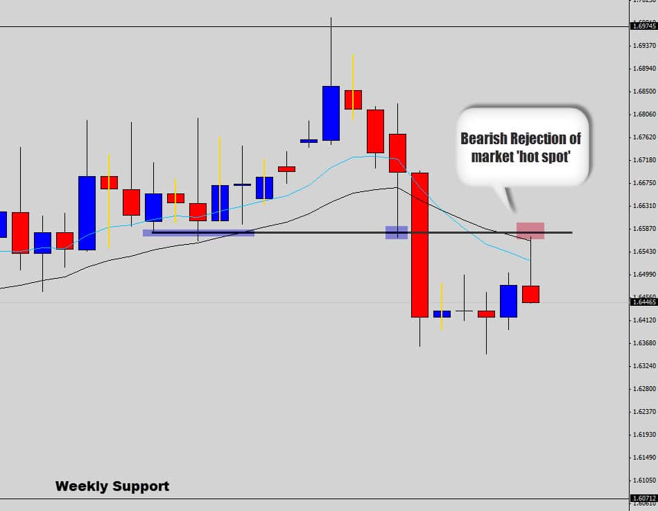 eurnzd hot spot rejection