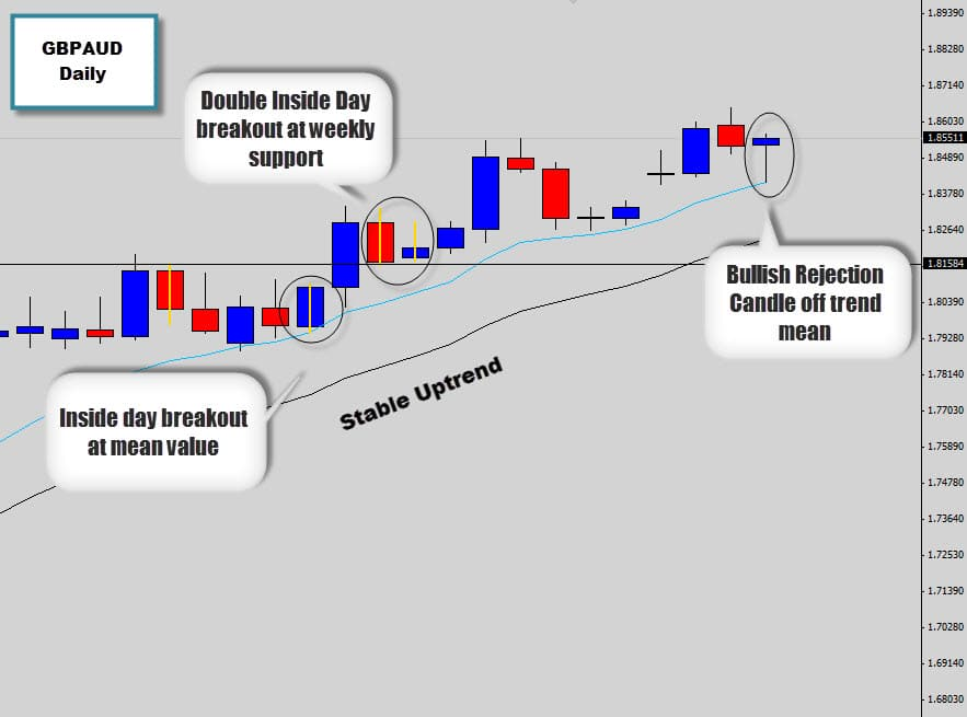 gbpaud stable trend
