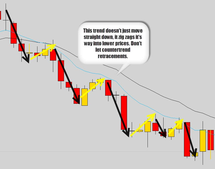 Forex historical data gold trend zig zag