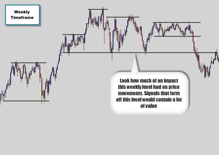 weekly timeframe Forex historical data