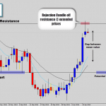 audcad price action rejection