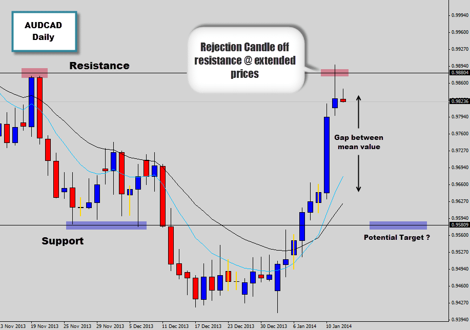 AUDCAD Rejection Candle Mean Reversion Signal off Resistance