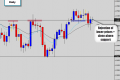 eurusd rejection pin bar