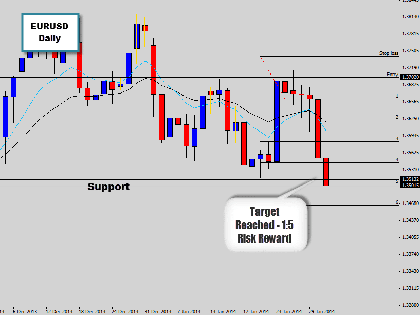 EURUSD sells off to target price from bearish price action setup