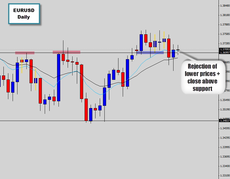 The EURUSD bulls reject moves into lower prices, rejection candle closes above support