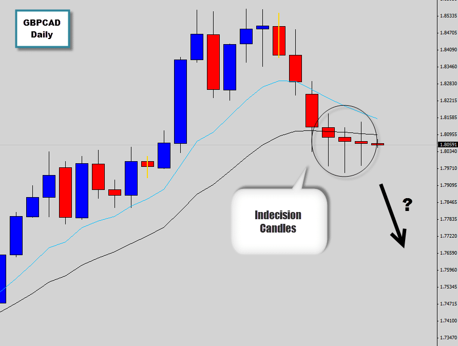 gbpcad price action indecision