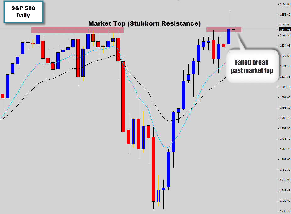 market false break resistance